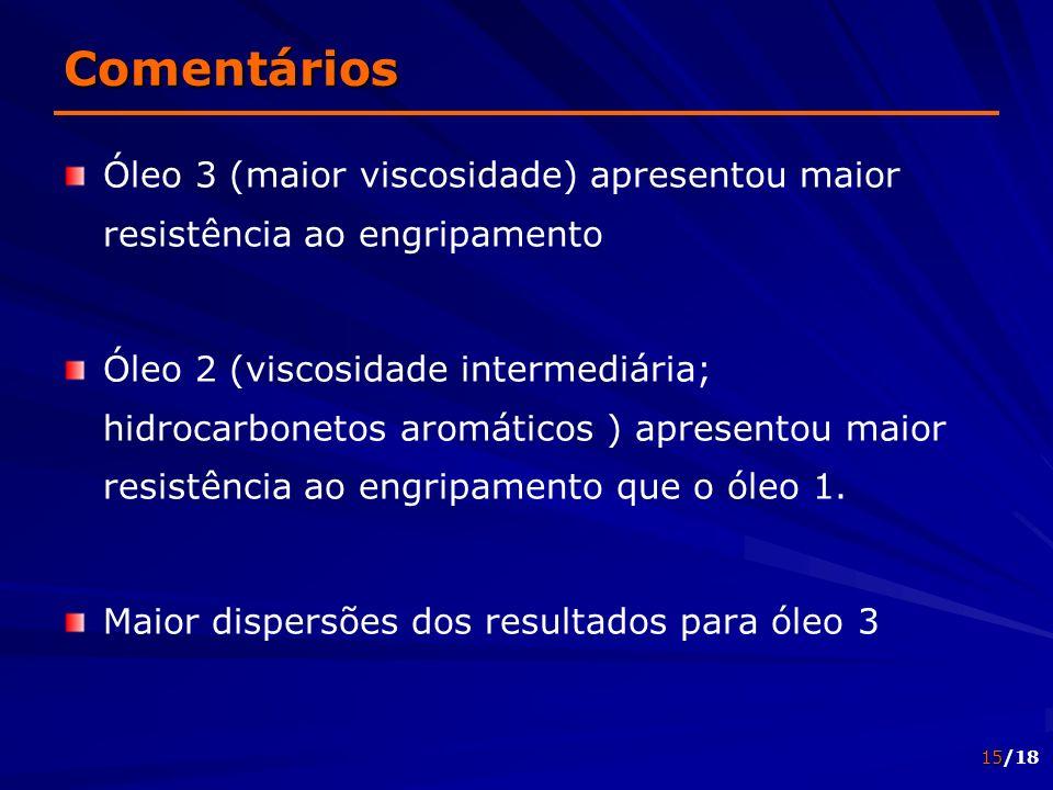 15/18 Comentários Óleo 3 (maior viscosidade) apresentou maior resistência ao engripamento Óleo 2 (viscosidade intermediária; hidrocarbonetos aromático