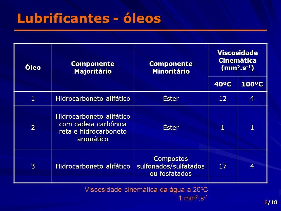 8/18 Lubrificantes - óleos Óleo Componente Majoritário Componente Minoritário Viscosidade Cinemática (mm 2.s -1 ) 40ºC100ºC 1 Hidrocarboneto alifático