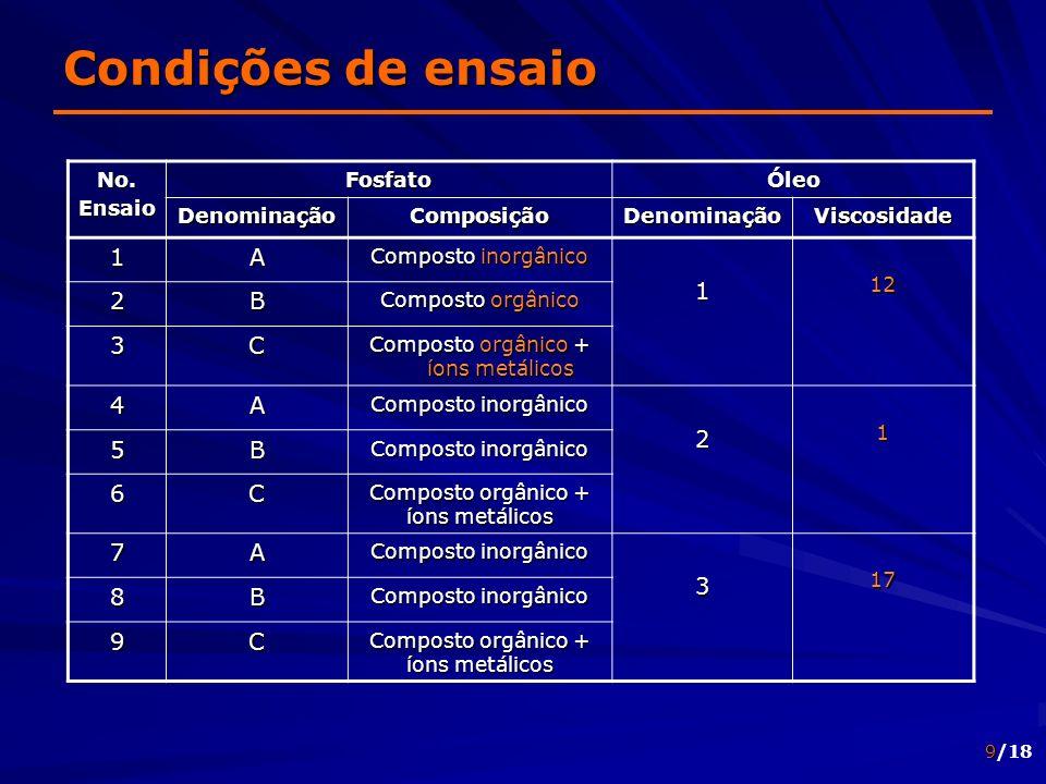 9/18 Condições de ensaio No.EnsaioFosfatoÓleo DenominaçãoComposiçãoDenominaçãoViscosidade 1A Composto inorgânico 112 2B Composto orgânico 3C Composto