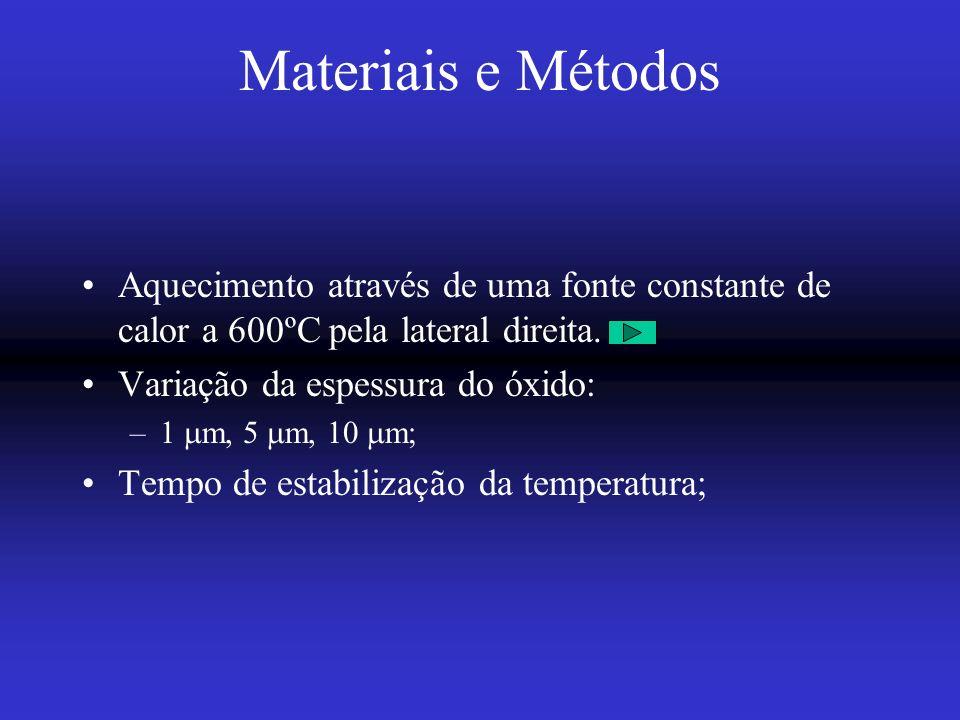 Materiais e Métodos Aquecimento através de uma fonte constante de calor a 600ºC pela lateral direita.