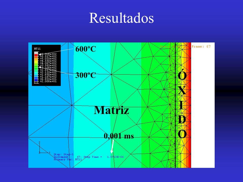 Resultados Matriz ÓXIDOÓXIDO 600ºC 300ºC 0,001 ms