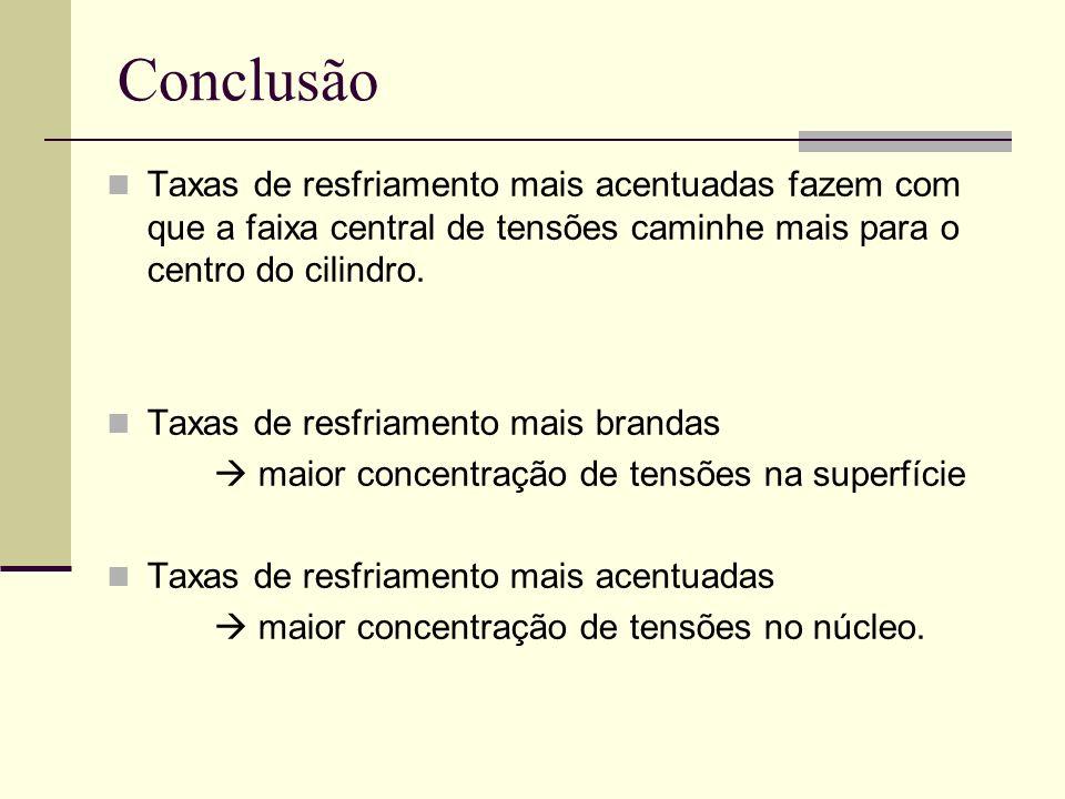 Conclusão Taxas de resfriamento mais acentuadas fazem com que a faixa central de tensões caminhe mais para o centro do cilindro. Taxas de resfriamento