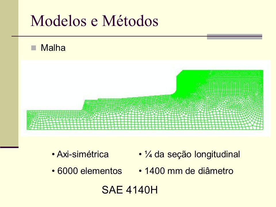 Modelos e Métodos Malha Axi-simétrica 6000 elementos ¼ da seção longitudinal 1400 mm de diâmetro SAE 4140H