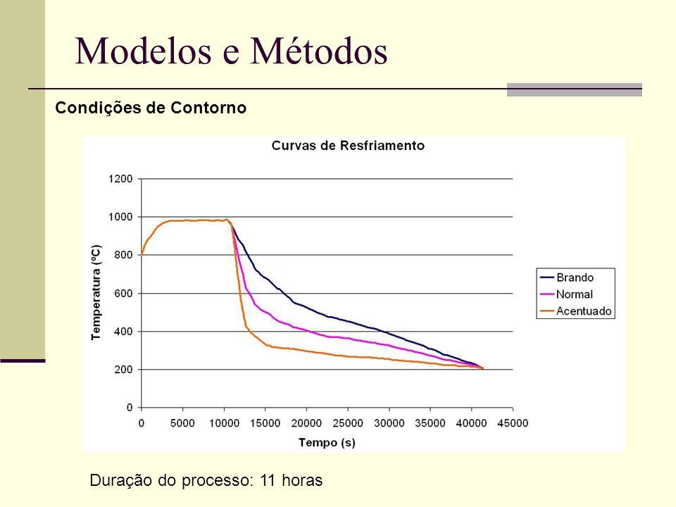 Modelos e Métodos Condições de Contorno Duração do processo: 11 horas