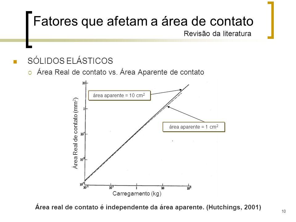 10 Fatores que afetam a área de contato Revisão da literatura SÓLIDOS ELÁSTICOS Área Real de contato vs. Área Aparente de contato Área real de contato