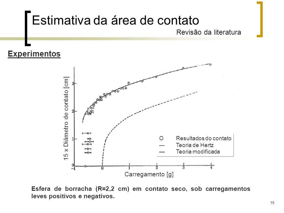 19 Experimentos 15 x Diâmetro de contato [cm] Carregamento [g] Estimativa da área de contato Revisão da literatura Esfera de borracha (R=2,2 cm) em co