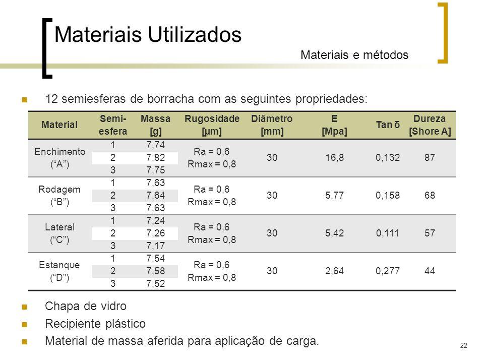22 Materiais Utilizados Materiais e métodos 12 semiesferas de borracha com as seguintes propriedades: Chapa de vidro Recipiente plástico Material de m