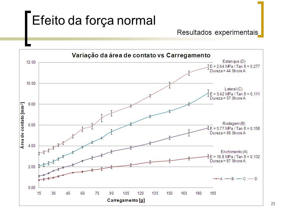 25 Efeito da força normal Resultados experimentais