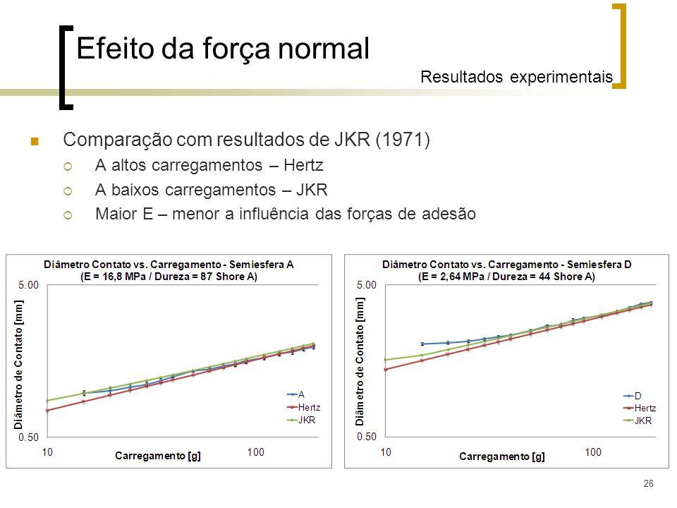 26 Comparação com resultados de JKR (1971) A altos carregamentos – Hertz A baixos carregamentos – JKR Maior E – menor a influência das forças de adesã