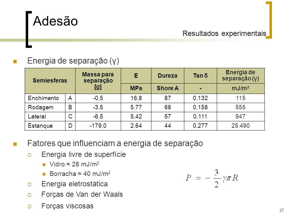 27 Adesão Resultados experimentais Energia de separação (γ) Fatores que influenciam a energia de separação Energia livre de superfície Vidro 28 mJ/m 2