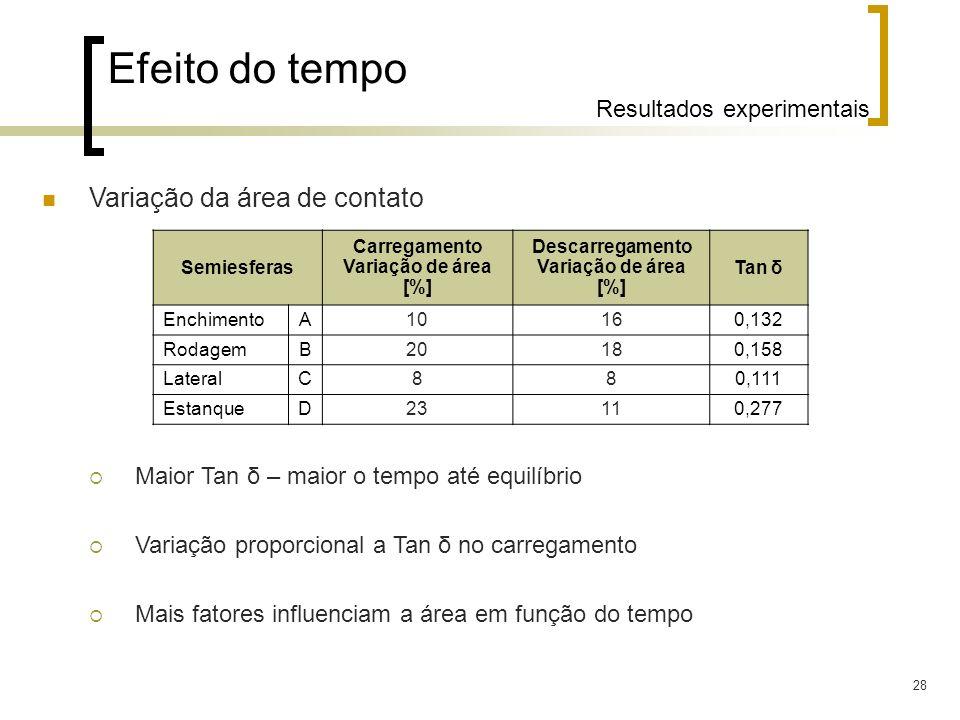 28 Efeito do tempo Resultados experimentais Variação da área de contato Maior Tan δ – maior o tempo até equilíbrio Variação proporcional a Tan δ no ca