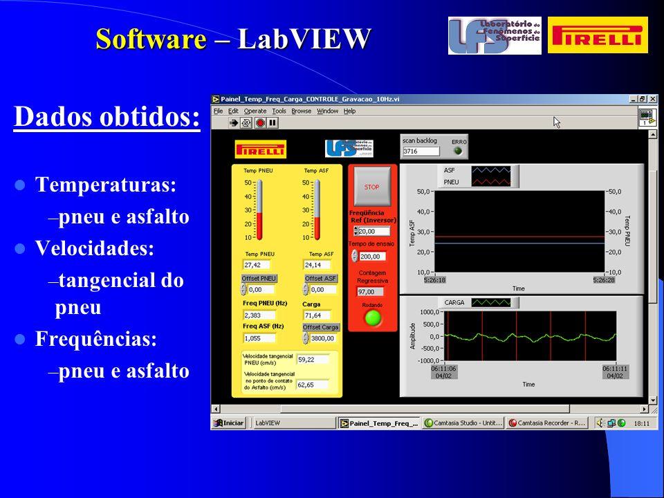 Dados obtidos: Temperaturas: – pneu e asfalto Velocidades: – tangencial do pneu Frequências: – pneu e asfalto Software – LabVIEW