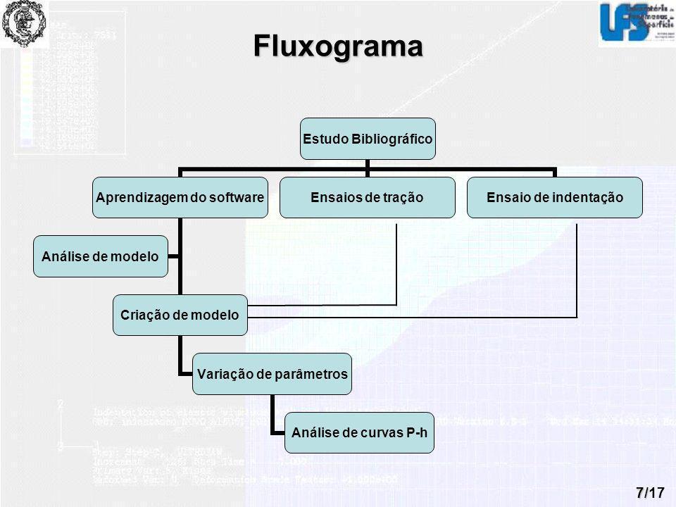 7/17 Fluxograma