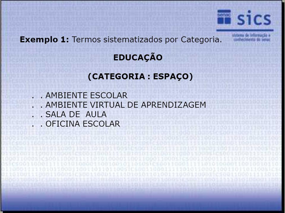 EDUCAÇÃO (CATEGORIA : ESPAÇO).. AMBIENTE ESCOLAR.. AMBIENTE VIRTUAL DE APRENDIZAGEM.. SALA DE AULA.. OFICINA ESCOLAR Exemplo 1: Termos sistematizados