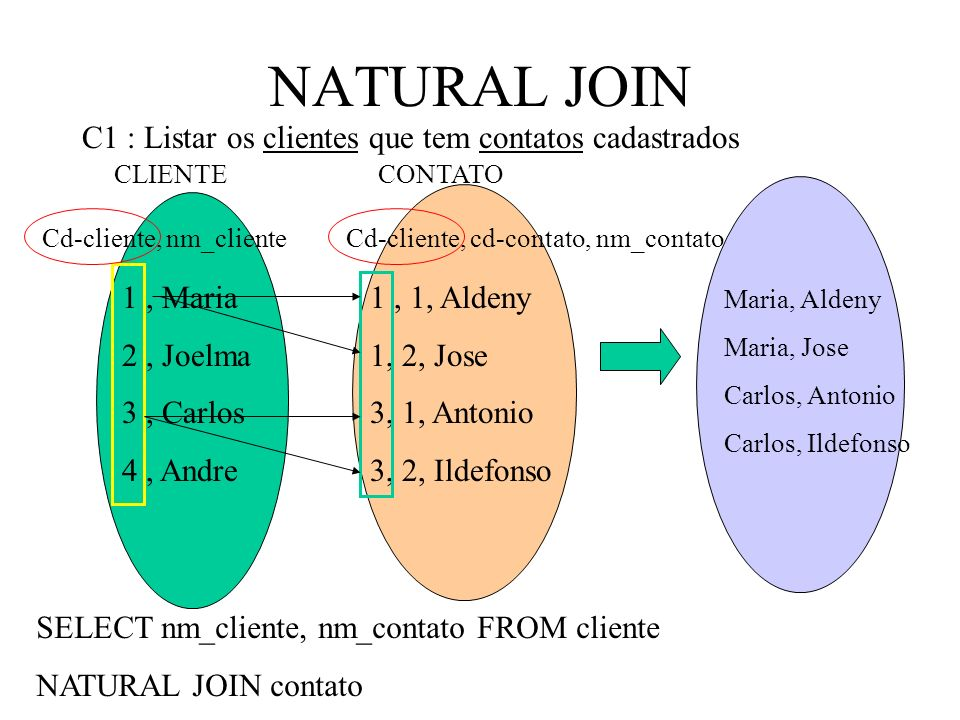 NATURAL JOIN CLIENTECONTATO C1 : Listar os clientes que tem contatos cadastrados 1, Maria 2, Joelma 3, Carlos 4, Andre Cd-cliente, cd-contato, nm_contatoCd-cliente, nm_cliente 1, 1, Aldeny 1, 2, Jose 3, 1, Antonio 3, 2, Ildefonso Maria, Aldeny Maria, Jose Carlos, Antonio Carlos, Ildefonso SELECT nm_cliente, nm_contato FROM cliente NATURAL JOIN contato