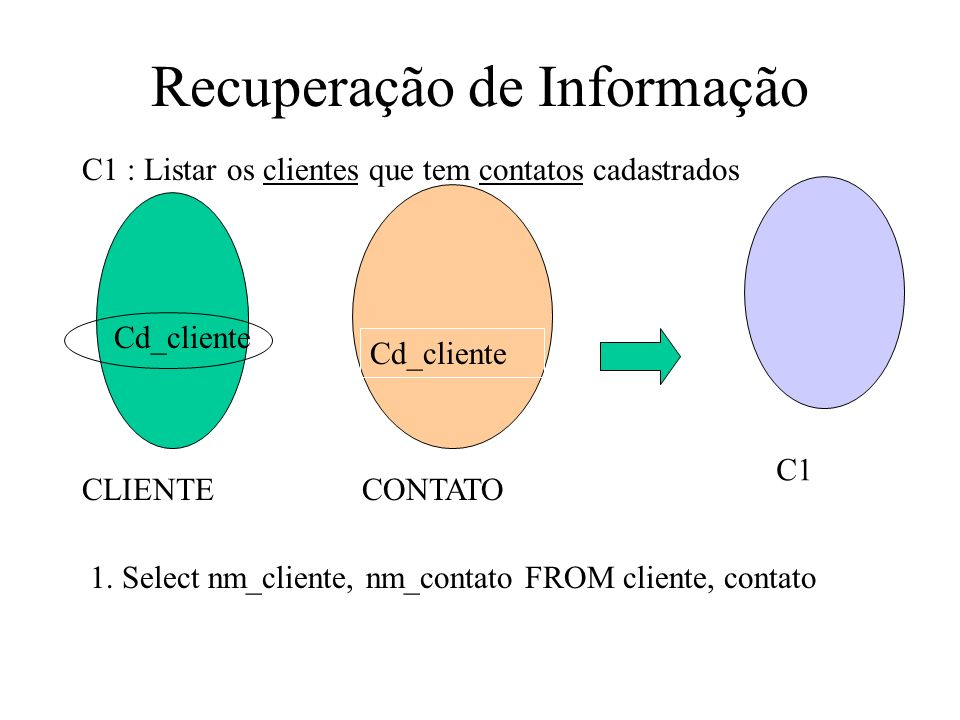 Recuperação de Informação Cd_cliente CLIENTECONTATO Cd_cliente 1-1 registro C1 : Listar os clientes que tem contatos cadastrados 2.