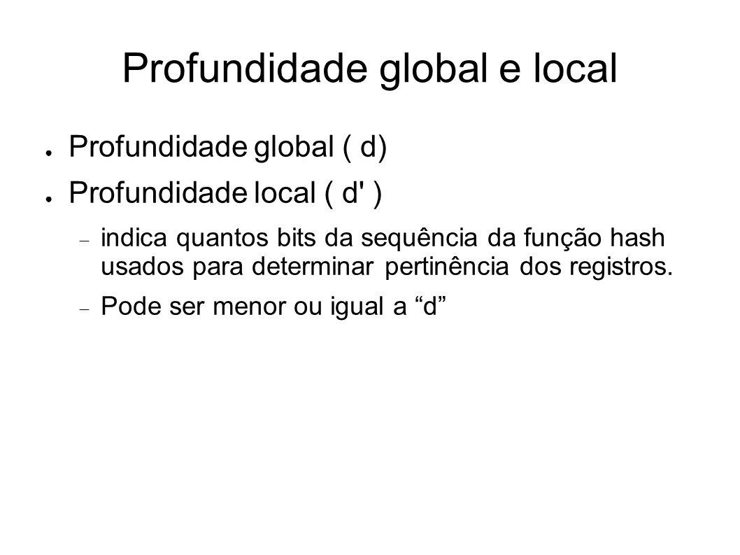 Profundidade global e local Profundidade global ( d) Profundidade local ( d ) indica quantos bits da sequência da função hash usados para determinar pertinência dos registros.