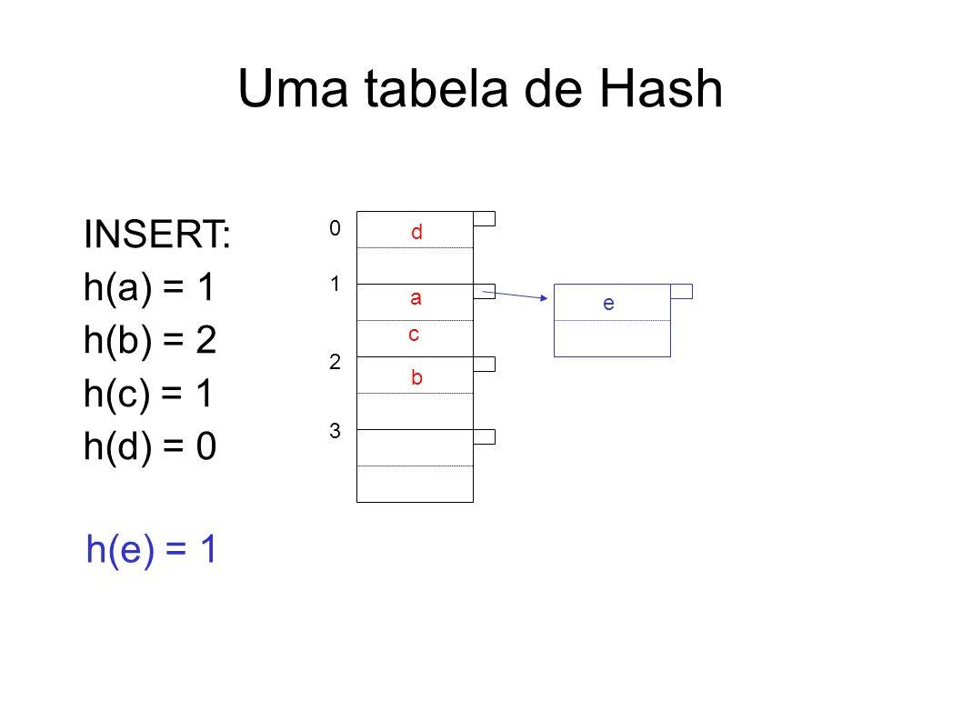 Uma tabela de Hash INSERT: h(a) = 1 h(b) = 2 h(c) = 1 h(d) = 0 01230123 d a c b h(e) = 1 e