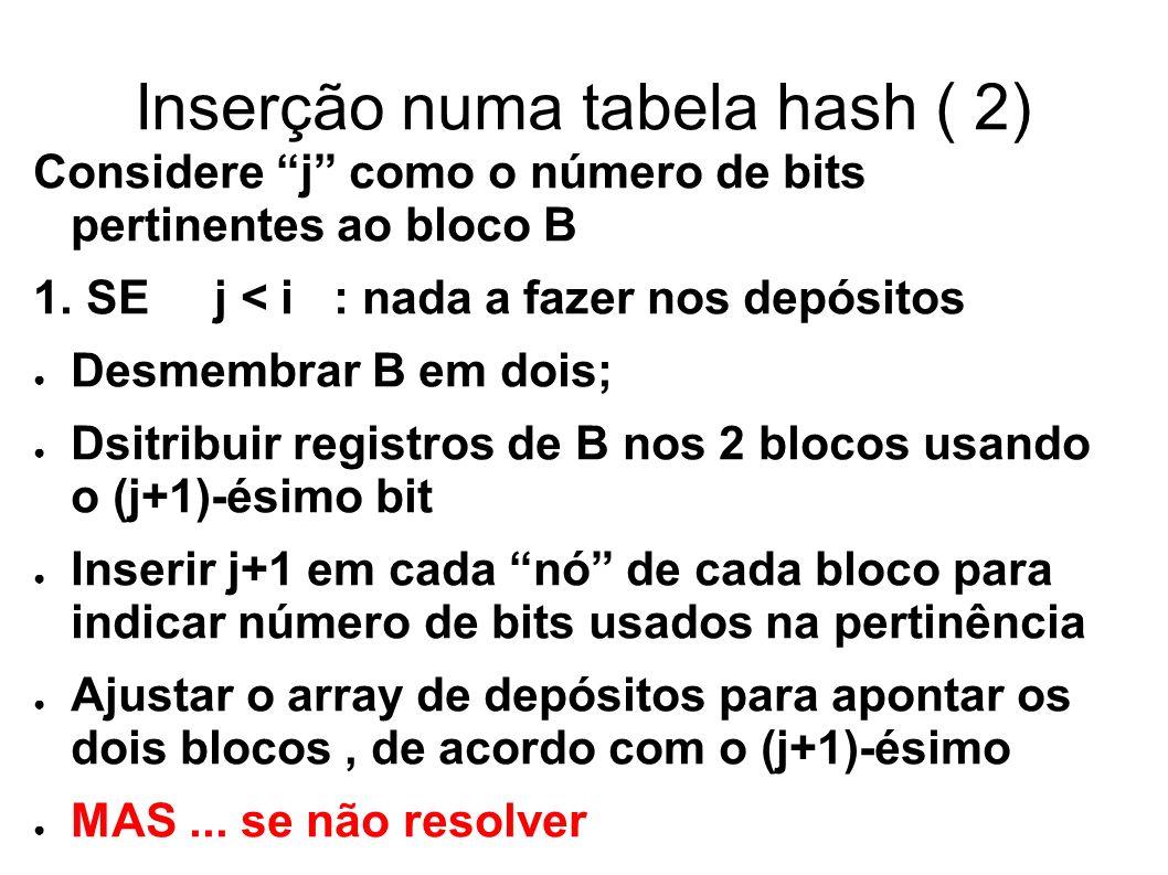 Inserção numa tabela hash ( 2) Considere j como o número de bits pertinentes ao bloco B 1.