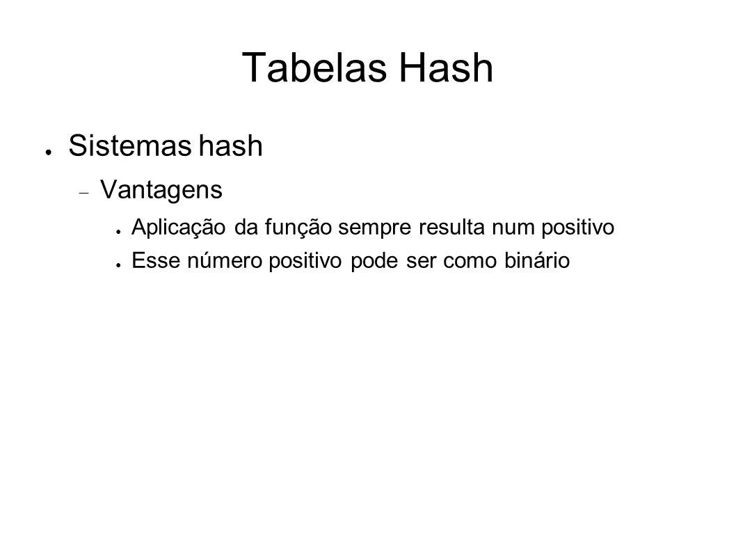 Tabelas Hash Sistemas hash Vantagens Aplicação da função sempre resulta num positivo Esse número positivo pode ser como binário