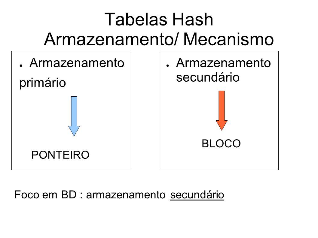 Tabelas Hash Armazenamento/ Mecanismo Armazenamento primário Armazenamento secundário PONTEIRO BLOCO Foco em BD : armazenamento secundário