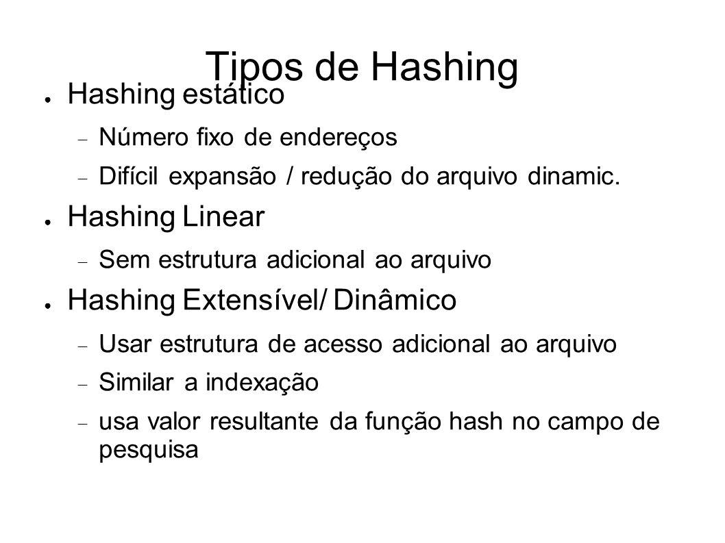 Tipos de Hashing Hashing estático Número fixo de endereços Difícil expansão / redução do arquivo dinamic.