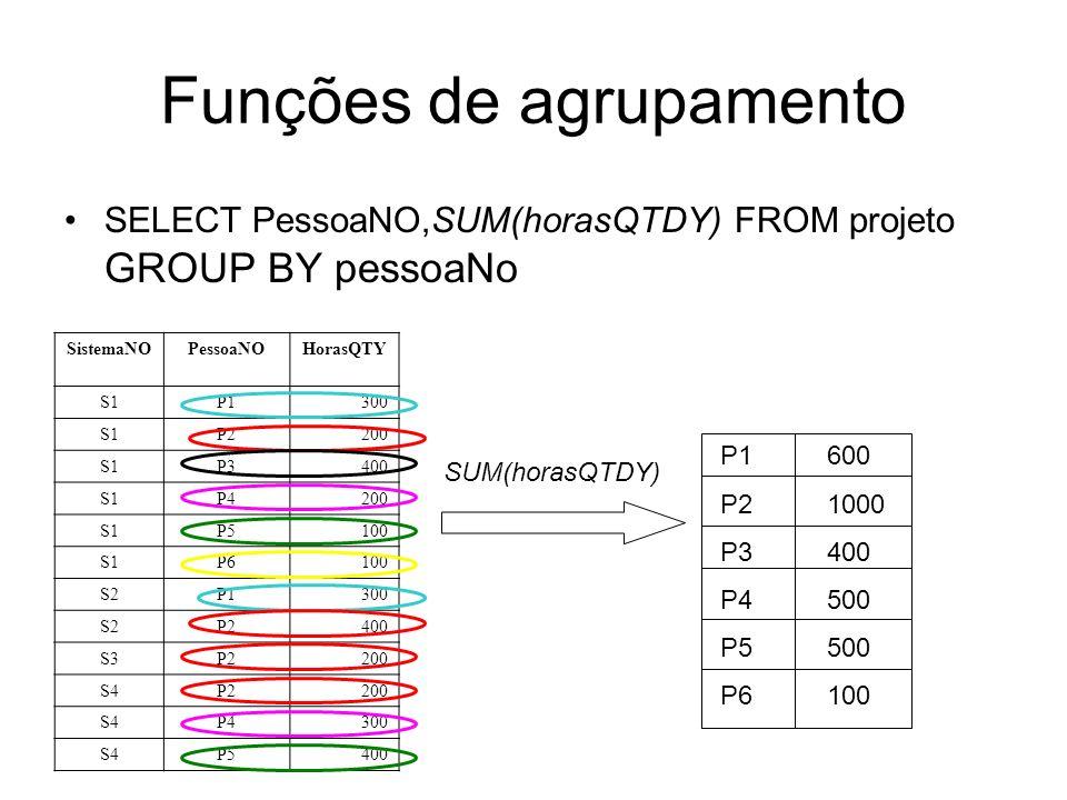 Funções de agrupamento SELECT PessoaNO,SUM(horasQTDY) FROM projeto GROUP BY pessoaNo SistemaNOPessoaNOHorasQTY S1P1300 S1P2200 S1P3400 S1P4200 S1P5100