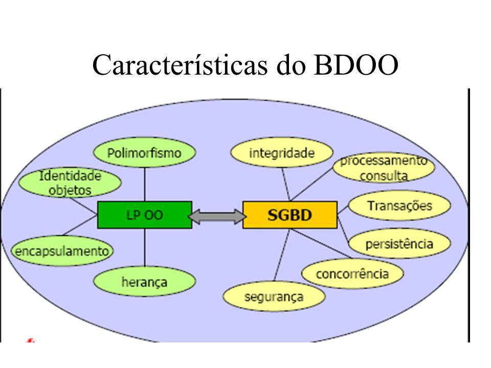 Características do BDOO