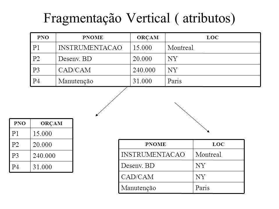Fragmentação Vertical ( atributos) Paris31.000ManutençãoP4 NY240.000CAD/CAMP3 NY20.000Desenv. BDP2 Montreal15.000INSTRUMENTACAOP1 LOCORÇAMPNOMEPNO 31.