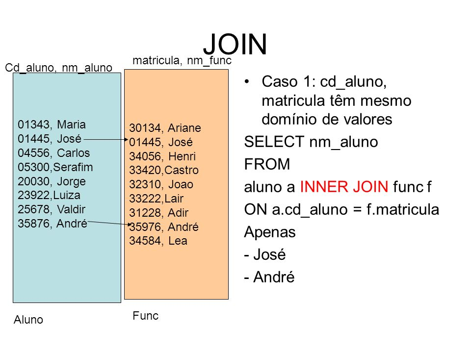 JOIN Caso 1: cd_aluno, matricula têm mesmo domínio de valores SELECT nm_aluno FROM aluno a INNER JOIN func f ON a.cd_aluno = f.matricula Apenas - José - André 01343, Maria 01445, José 04556, Carlos 05300,Serafim 20030, Jorge 23922,Luiza 25678, Valdir 35876, André 30134, Ariane 01445, José 34056, Henri 33420,Castro 32310, Joao 33222,Lair 31228, Adir 35976, André 34584, Lea Cd_aluno, nm_aluno matricula, nm_func Aluno Func