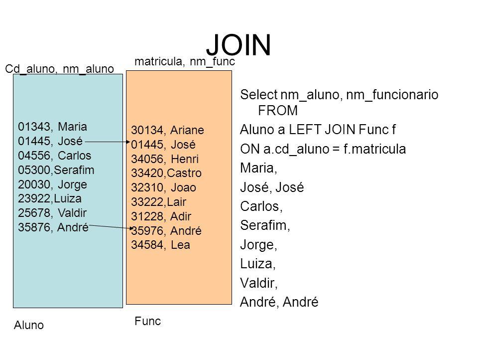 JOIN Select nm_aluno, nm_funcionario FROM Aluno a LEFT JOIN Func f ON a.cd_aluno = f.matricula Maria, José, José Carlos, Serafim, Jorge, Luiza, Valdir, André, André 01343, Maria 01445, José 04556, Carlos 05300,Serafim 20030, Jorge 23922,Luiza 25678, Valdir 35876, André 30134, Ariane 01445, José 34056, Henri 33420,Castro 32310, Joao 33222,Lair 31228, Adir 35976, André 34584, Lea Cd_aluno, nm_aluno matricula, nm_func Aluno Func