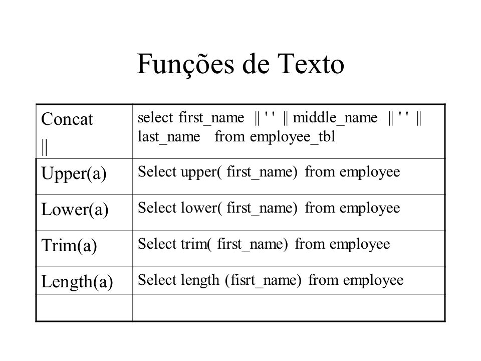 Funções de Texto Concat || select first_name || || middle_name || || last_name from employee_tbl Upper(a) Select upper( first_name) from employee Lower(a) Select lower( first_name) from employee Trim(a) Select trim( first_name) from employee Length(a) Select length (fisrt_name) from employee