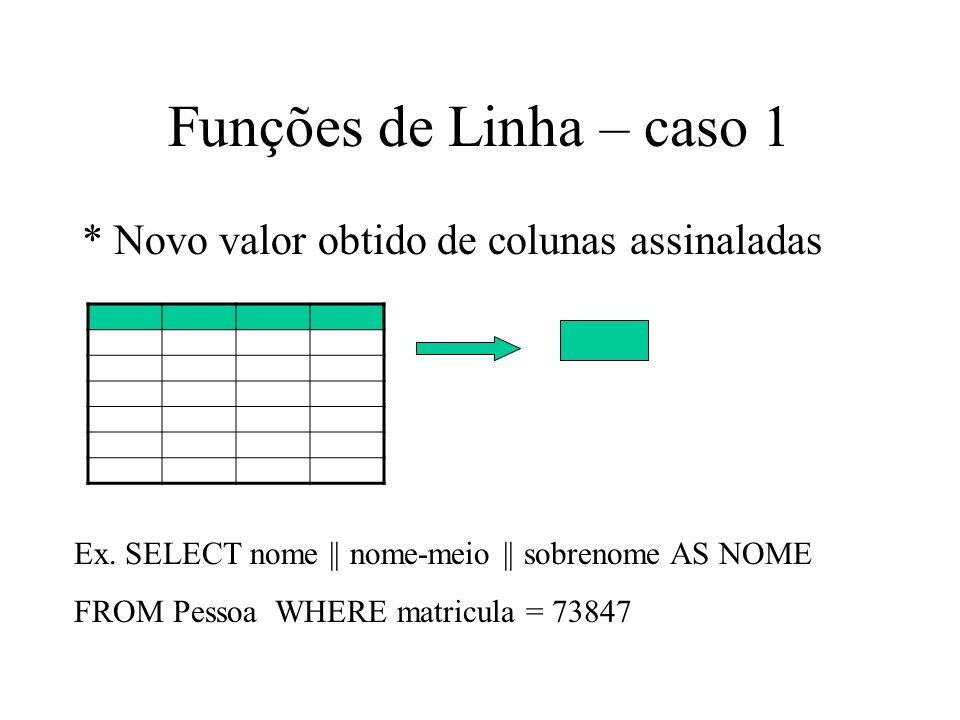 Funções de Linha – caso 1 * Novo valor obtido de colunas assinaladas Ex. SELECT nome || nome-meio || sobrenome AS NOME FROM Pessoa WHERE matricula = 7