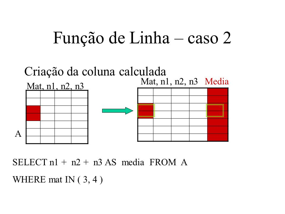 Função de Linha – caso 2 Criação da coluna calculada SELECT n1 + n2 + n3 AS media FROM A WHERE mat IN ( 3, 4 ) Mat, n1, n2, n3 A Media