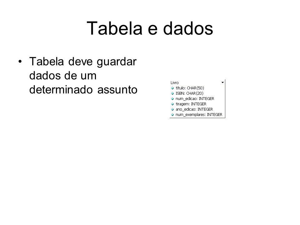 Tabela e dados Tabela deve guardar dados de um determinado assunto