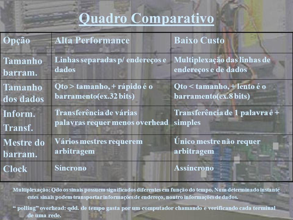 OpçãoAlta PerformanceBaixo Custo Tamanho barram. Linhas separadas p/ endereços e dados Multiplexação das linhas de endereços e de dados Tamanho dos da