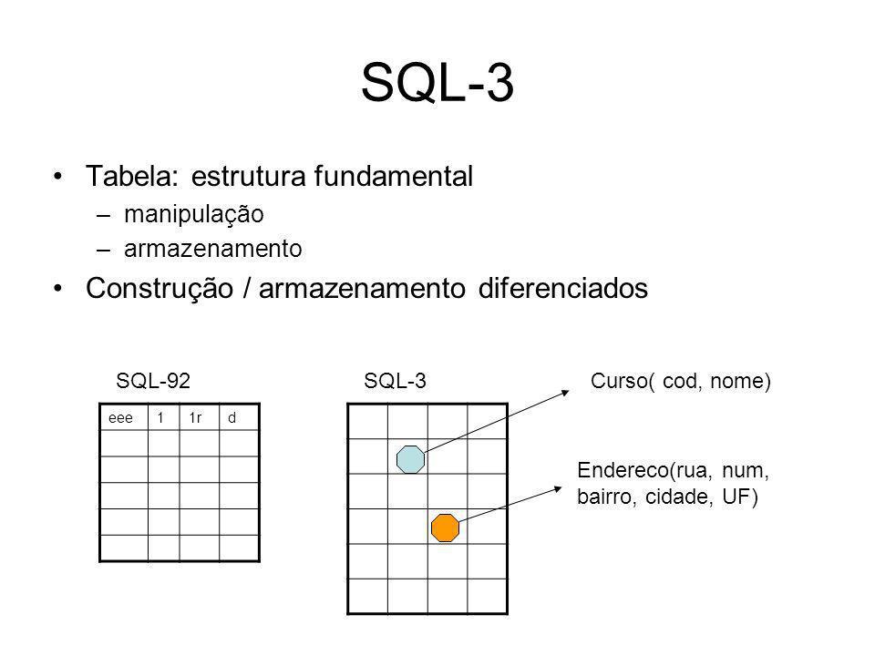 SQL-3 Tabela: estrutura fundamental –manipulação –armazenamento Construção / armazenamento diferenciados eee11rd SQL-92SQL-3Curso( cod, nome) Endereco(rua, num, bairro, cidade, UF)