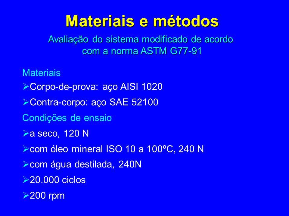 Materiais Corpo-de-prova: aço AISI 1020 Contra-corpo: aço SAE 52100 Condições de ensaio a seco, 120 N com óleo mineral ISO 10 a 100ºC, 240 N com água destilada, 240N 20.000 ciclos 200 rpm Materiais e métodos Avaliação do sistema modificado de acordo com a norma ASTM G77-91