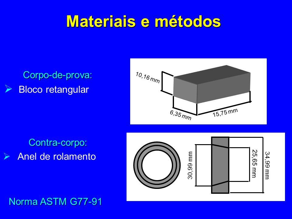 Norma ASTM G77-91 Corpo-de-prova: Bloco retangular 15,75 mm 6,35 mm 10,16 mm Contra-corpo: Anel de rolamento 25,65 mm 30,99 mm 34,99 mm Materiais e métodos