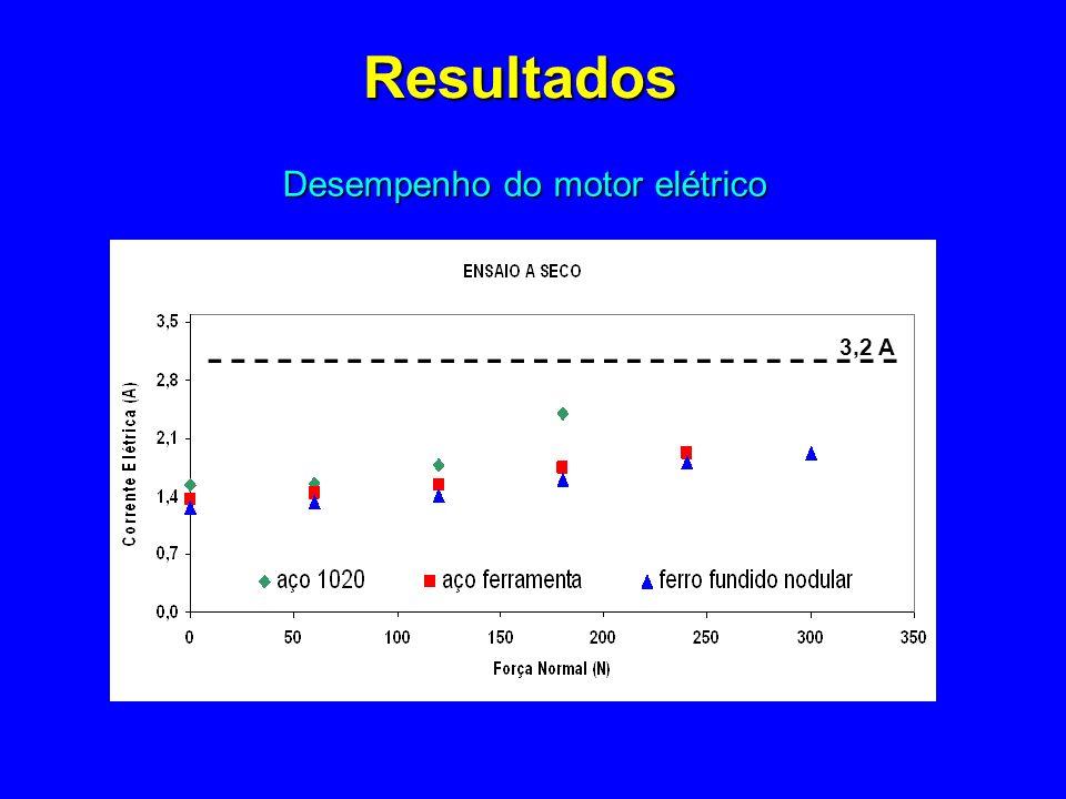 Desempenho do motor elétrico Resultados 3,2 A