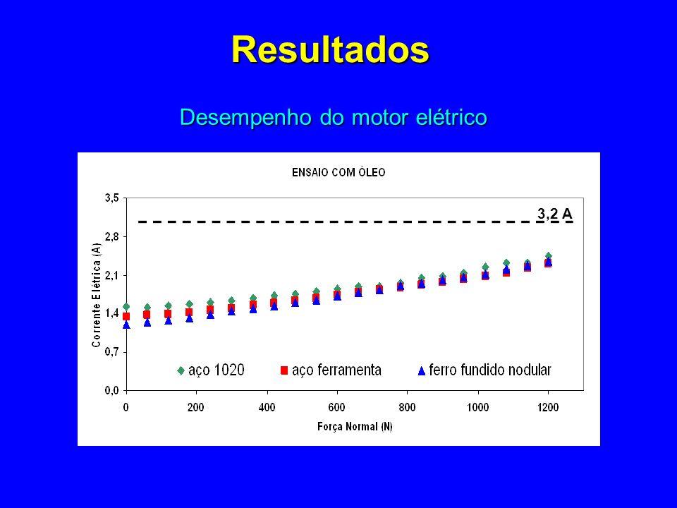 Resultados Desempenho do motor elétrico 3,2 A