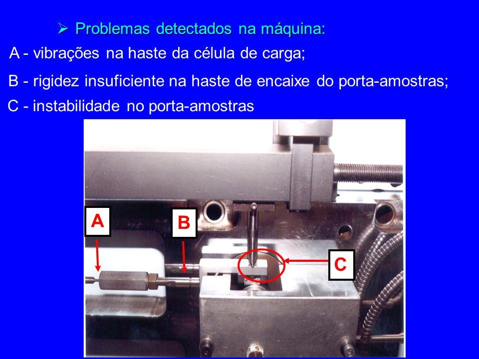 Problemas detectados na máquina: Problemas detectados na máquina: C - instabilidade no porta-amostras C A - vibrações na haste da célula de carga; A B - rigidez insuficiente na haste de encaixe do porta-amostras; B