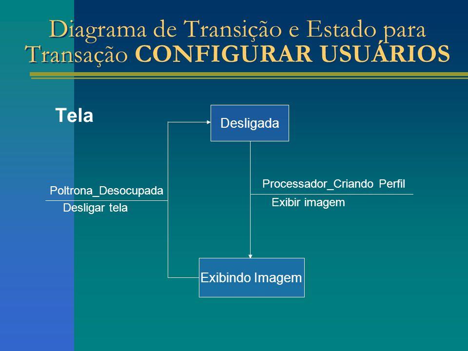 Tela Exibindo Imagem Poltrona_Desocupada Desligar tela Processador_Criando Perfil Exibir imagem Desligada Diagrama de Transição e Estado para Transaçã