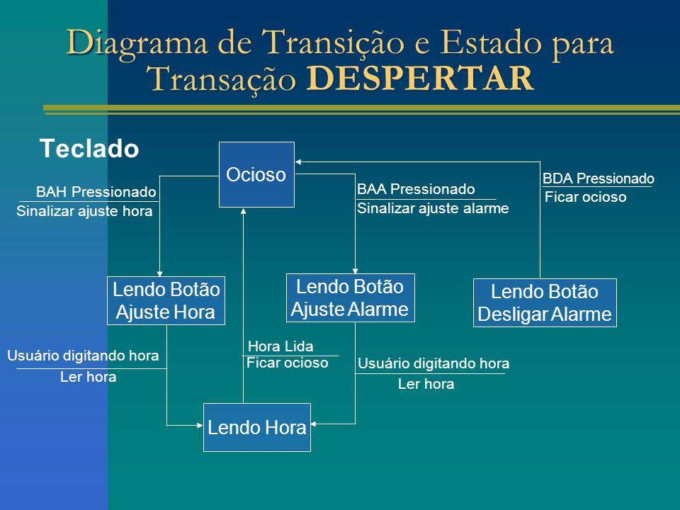 Diagrama de Transição e Estado para Transação DESPERTAR Teclado Usuário digitando hora Ler hora Lendo Hora Lendo Botão Ajuste Alarme Lendo Botão Ajust