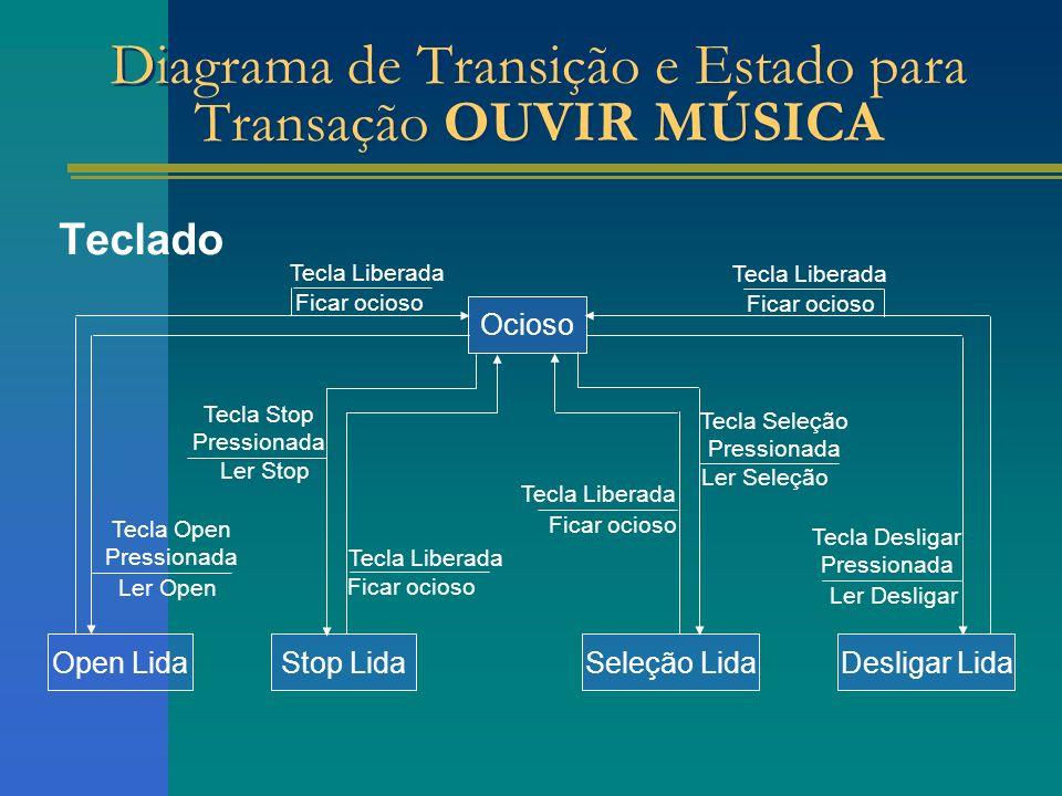 Teclado Seleção Lida Diagrama de Transição e Estado para Transação OUVIR MÚSICA Stop LidaOpen LidaDesligar Lida Ocioso Tecla Liberada Ficar ocioso Tec