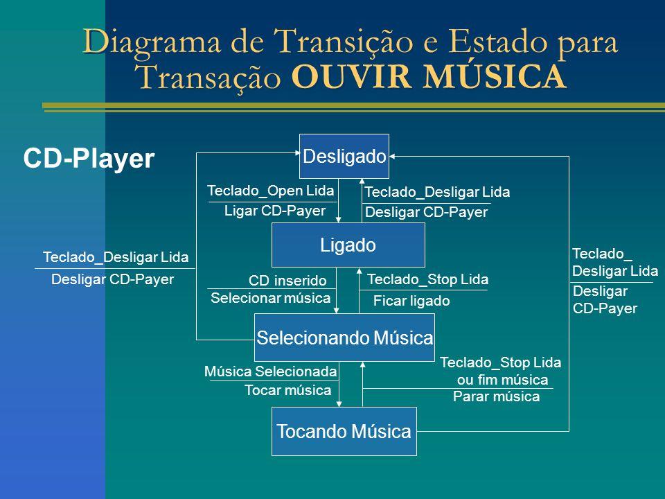 CD-Player Desligado Ligado Selecionando Música Teclado_Open Lida Ligar CD-Payer Diagrama de Transição e Estado para Transação OUVIR MÚSICA Tocando Mús