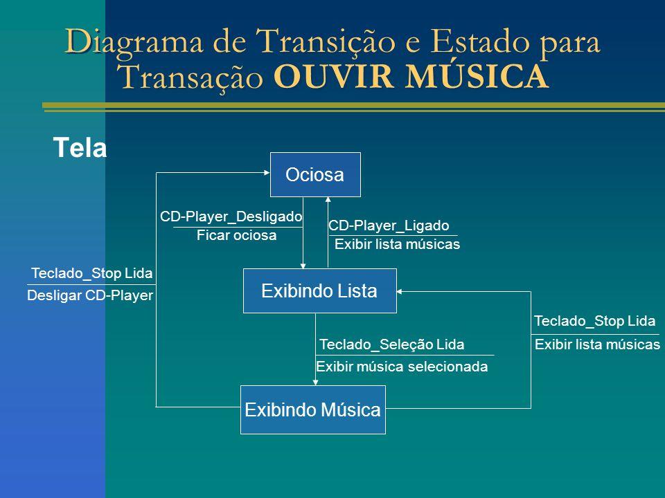 Tela Ociosa Exibindo Lista Diagrama de Transição e Estado para Transação OUVIR MÚSICA Exibindo Música CD-Player_Desligado Ficar ociosa Teclado_Seleção