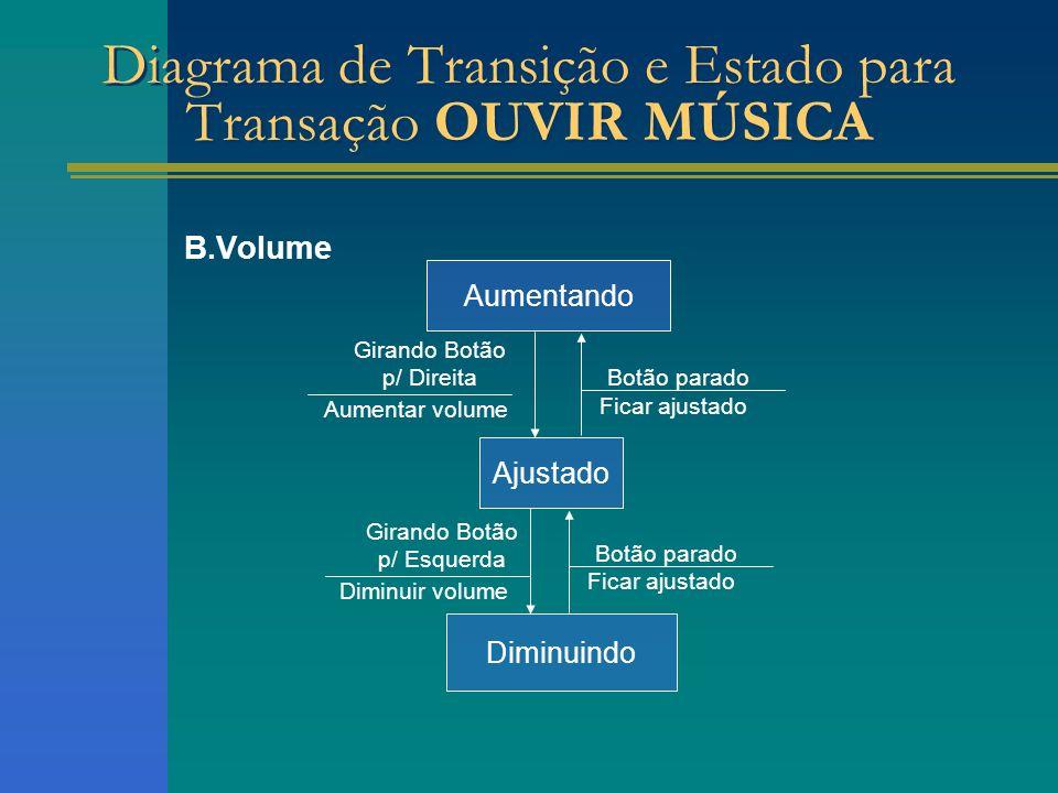 B.Volume Ajustado Aumentando Diagrama de Transição e Estado para Transação OUVIR MÚSICA Diminuindo Girando Botão p/ Direita Aumentar volume Girando Bo