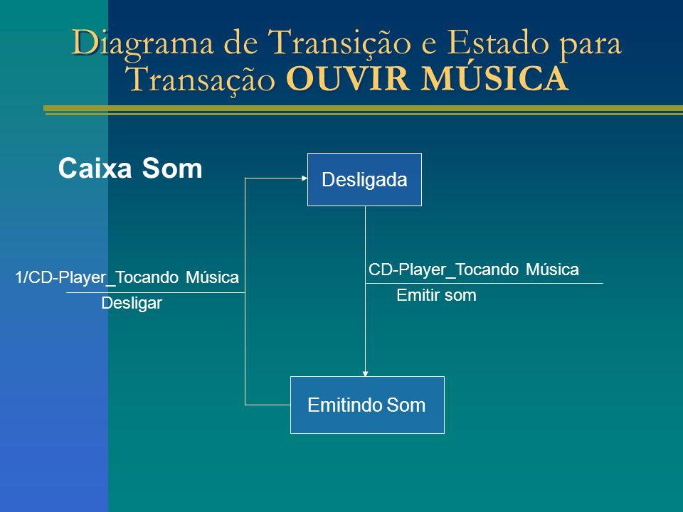 Caixa Som Emitindo Som Desligar CD-Player_Tocando Música Emitir som Desligada Diagrama de Transição e Estado para Transação OUVIR MÚSICA 1/CD-Player_T