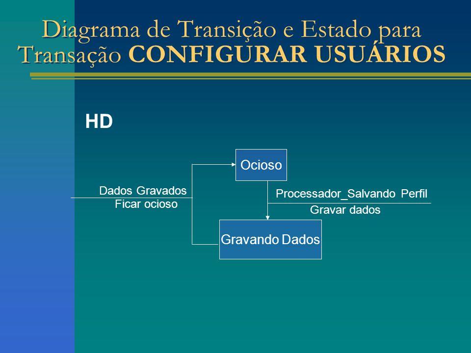 HD Ocioso Gravando Dados Processador_Salvando Perfil Gravar dados Dados Gravados Ficar ocioso Diagrama de Transição e Estado para Transação CONFIGURAR